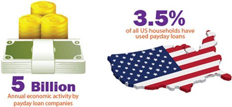 How Payday Loans are used in the USA